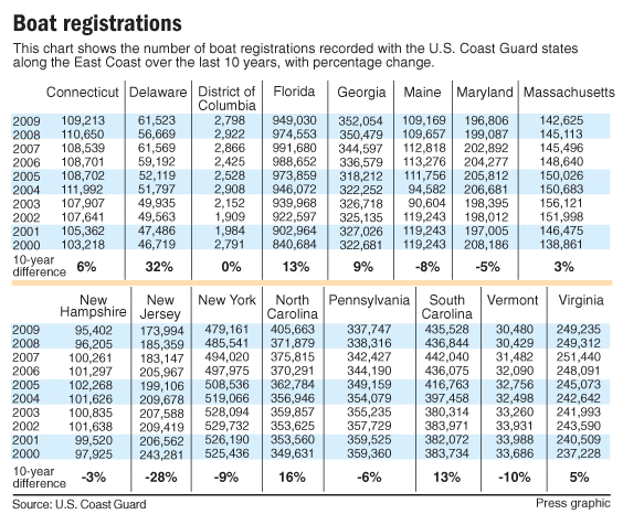 Boat Registrations graphic