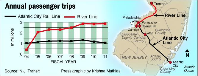 South Jersey train map and statistics