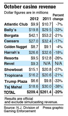 October 2011-12 casino revenue