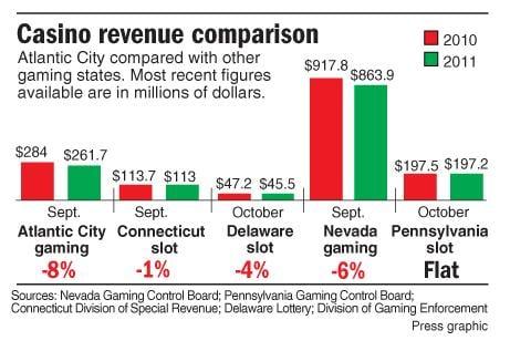 October casino revenue comparison