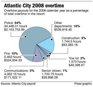 Atlantic City 2008 overtime