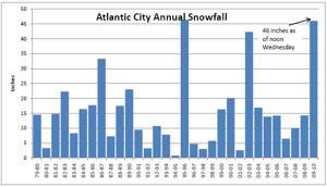 AC Annual Snowfall Chart