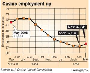 Casino employment up
