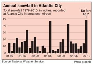 Annual snowfall in Atlantic City