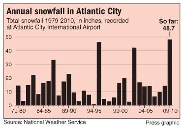 Annual snowfall in Atlantic City