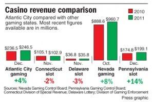 Casinos revenue by state