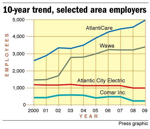 10-year trend, selected area employers