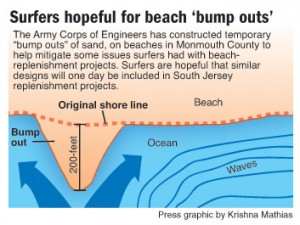Surfing bump outs