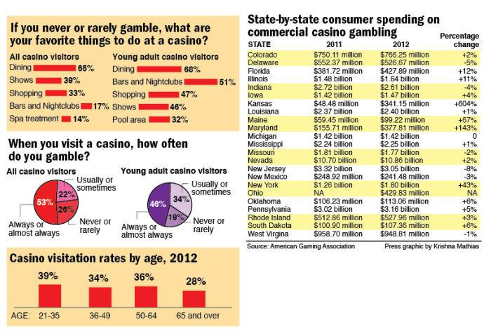 Casino spending