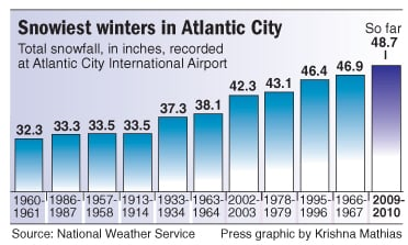 Snowiest winters in Atlantic City