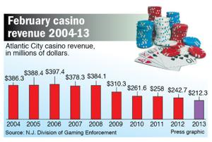 February casino revenue