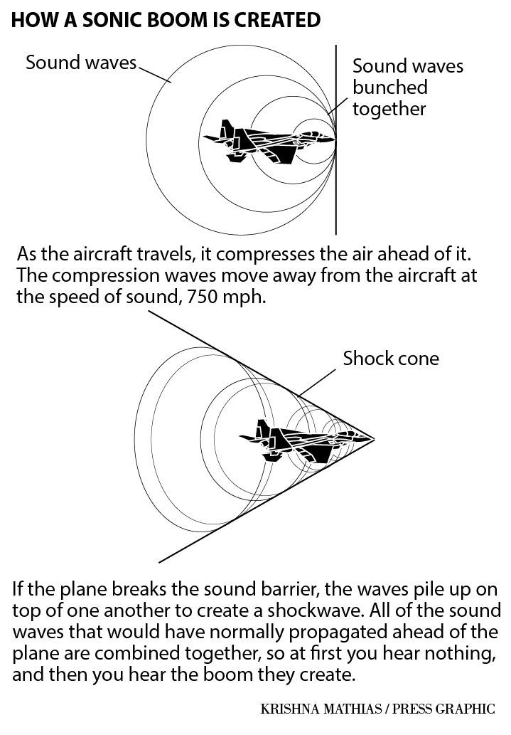 How a sonic boom is created