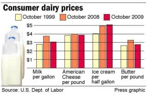 Consumer dairy prices