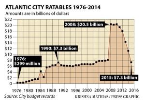 How Atlantic City's tax base plunged and debt skyrocketed over the last 40 years