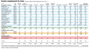 A.C. casino employment figures