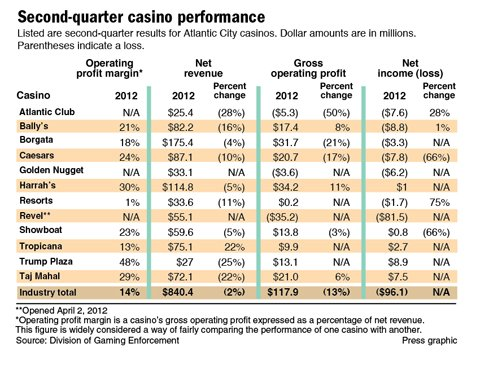 2nd quarter 2012 casino performance