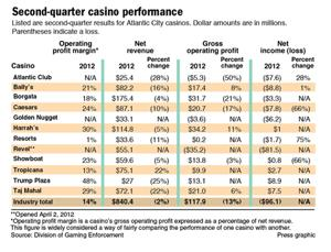 2nd quarter 2012 casino performance