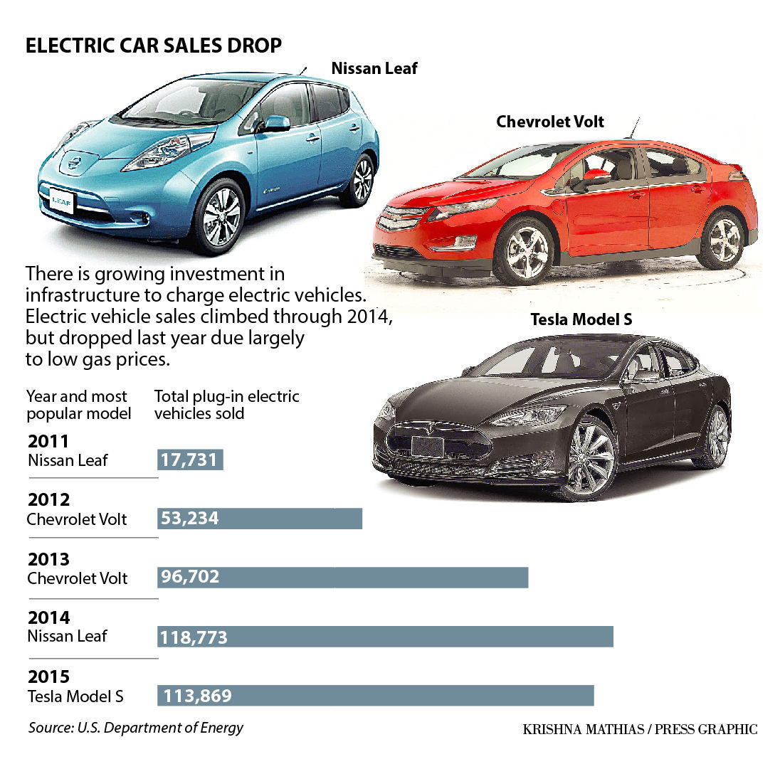 Atlantic Nissan Used Cars: Electric Car Sales Slump, But Not Electric Charging