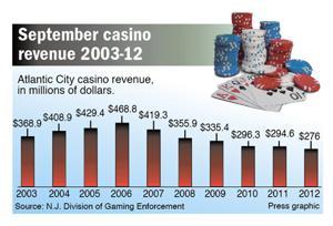 September casino revenue 2003-12