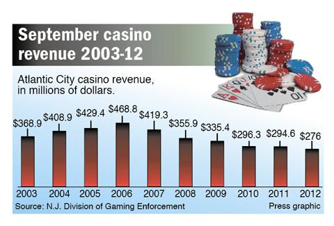 September casino revenue 2003-12