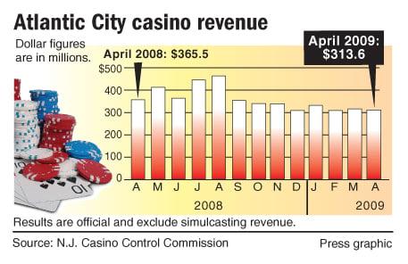 Casino vip win rate