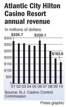 Hilton revenue