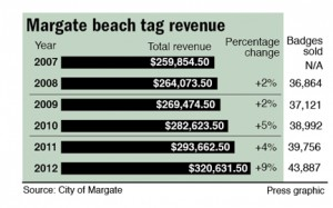 Margate beach tag revenue