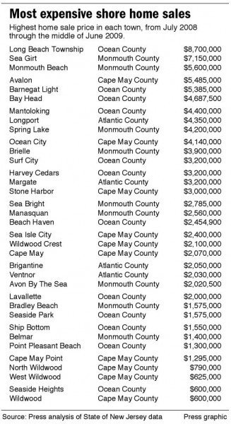 Highest shore home prices