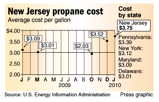 propane heating prices higher, more volatile in new jersey