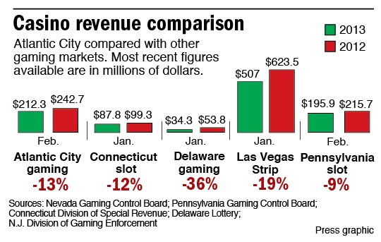 Revel casino revenue