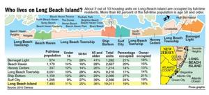 Who lives on Long Beach Island?