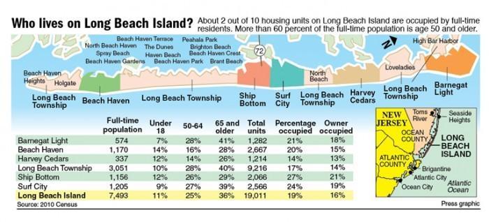 Who lives on Long Beach Island?