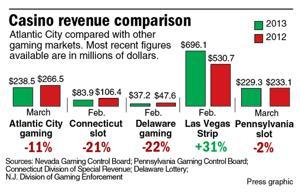 Casino revenue comparison
