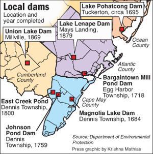 Local dams