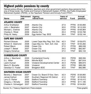 Highest public pensions