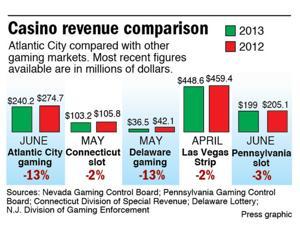 Revenue comparison