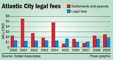 Legal fees chart