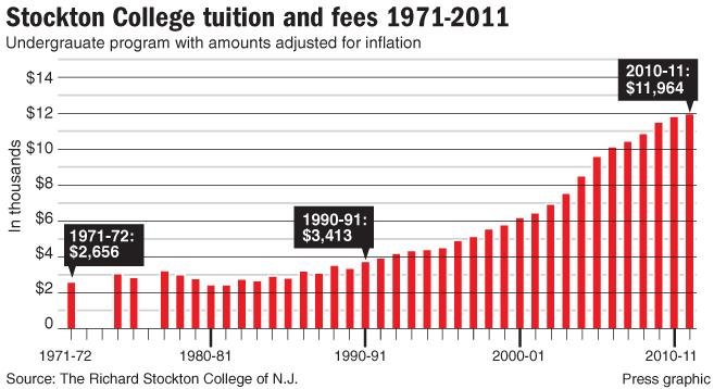 Stockton Tuition Chart