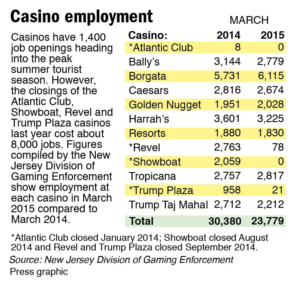 Casino employemnt olympic games gambling