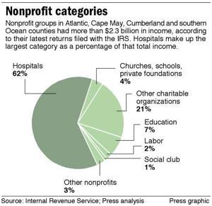 Nonprofit categories