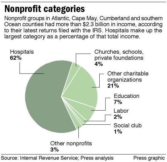 Nonprofit categories