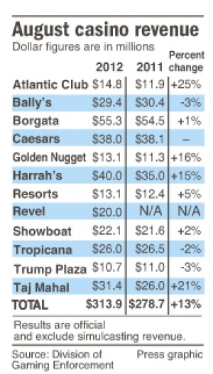 April casino revenue