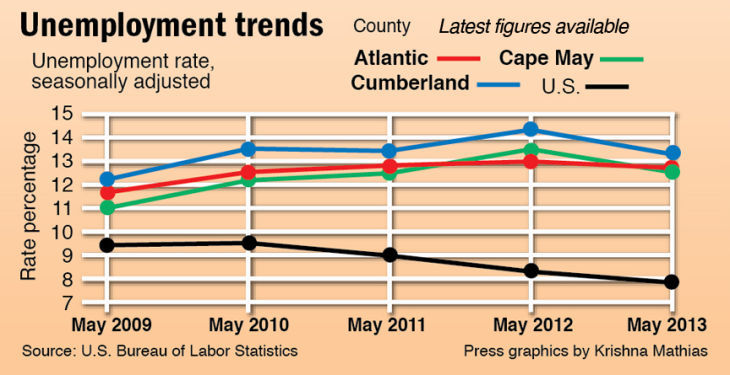 unemployment trends