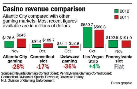 Casino Revenue Comparison