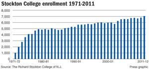 Stockton Enrollment Chart