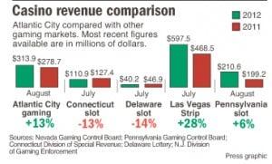 Monthly casino compare 8-2012
