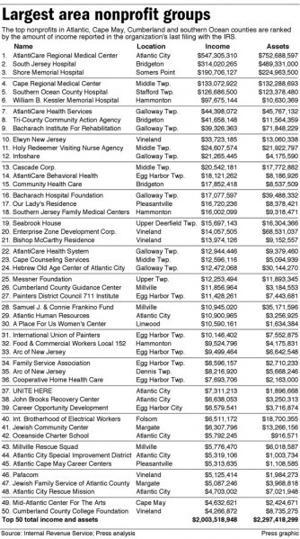 Largest area nonprofit groups