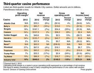 Third-quarter casino performance