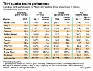 Third-quarter casino performance