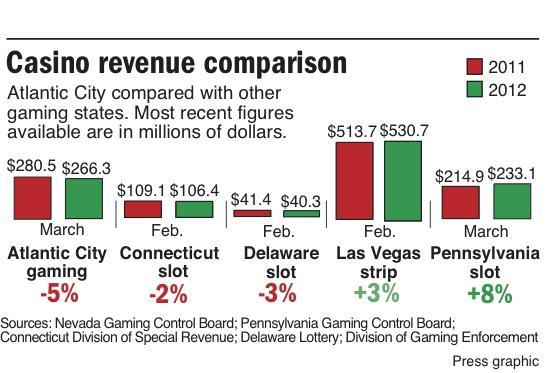 Casino compare March 2012